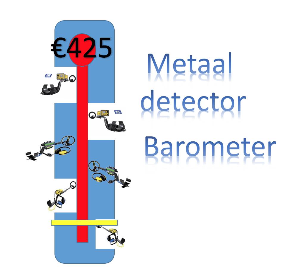 barometer galathea